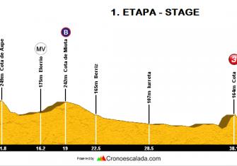 1ª-etapa-Bira-2017