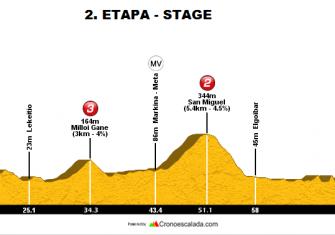 2ª-etapa-Bira-2017