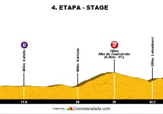4ª-etapa-Bira-2017