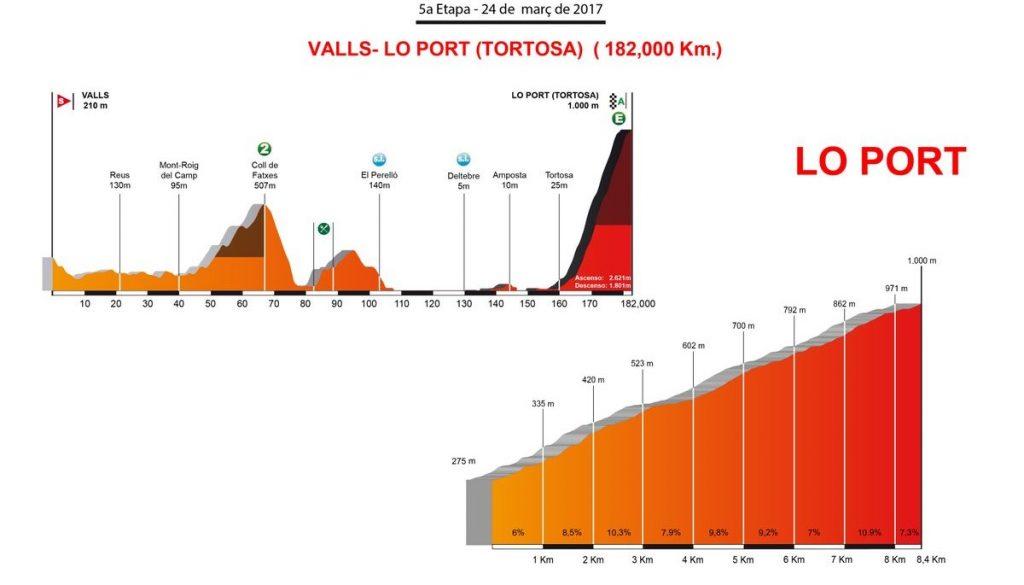 volta-catalunya-2017-5ª-etapa