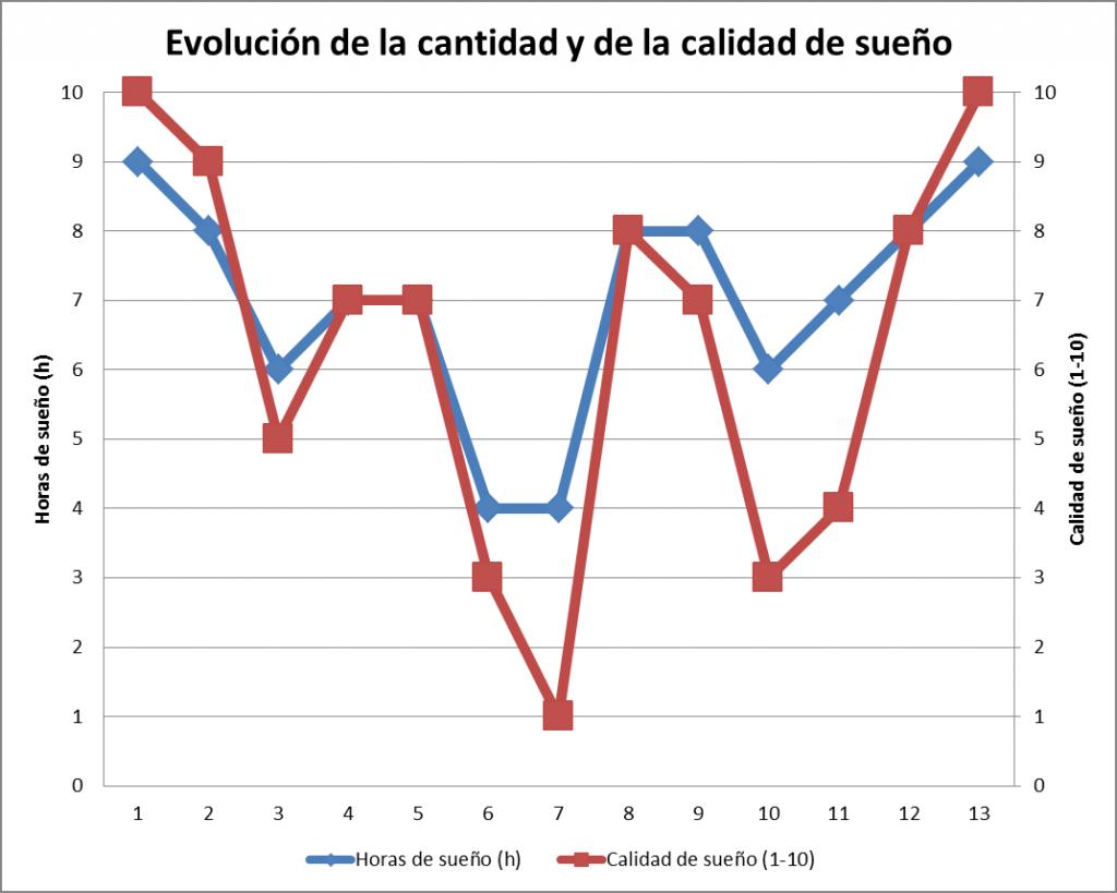 Gráfica 1: evolución de la cantidad y de la calidad de sueño. Se puede observar cómo la calidad como la cantidad del sueño están seriamente comprometidas los días 6,7,10 y 11 de la concentración.