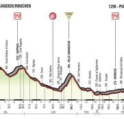 Giro Italia: La 19ª etapa (San Candido-Piancavallo, 191 km), al detalle