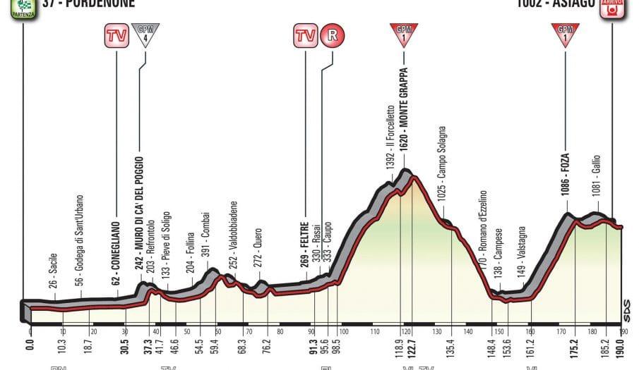Giro Italia: La 20ª etapa (Pordenone-Asiago, 190 km), al detalle
