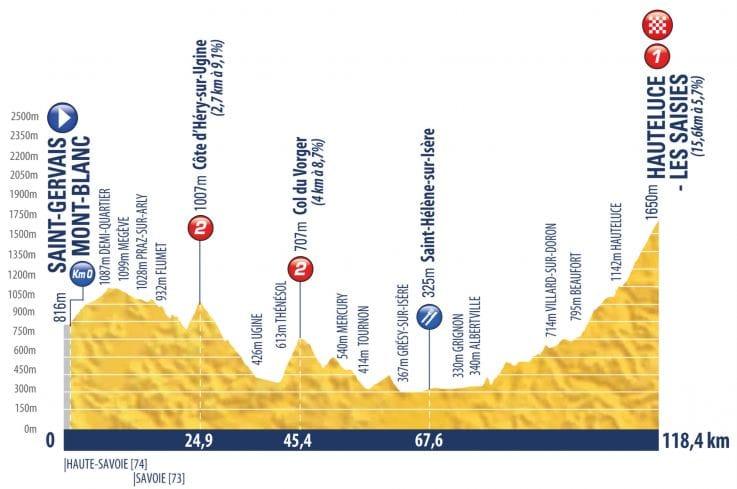 El perfil de la 7ª etapa.