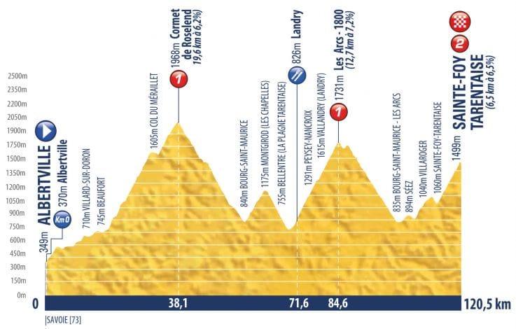 El perfil de la 8ª etapa.