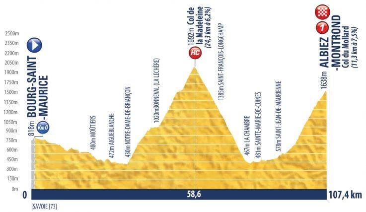 El perfil de la 9ª etapa.