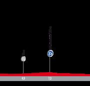 1ª-etapa-Vuelta-España-perfil