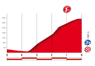 5ª-etapa-ultimos-km