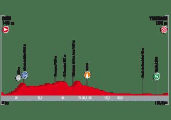 Vuelta España: De Nimes a Madrid, el recorrido al detalle