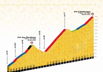Tour de Francia 2018: Las claves del recorrido (Perfiles)
