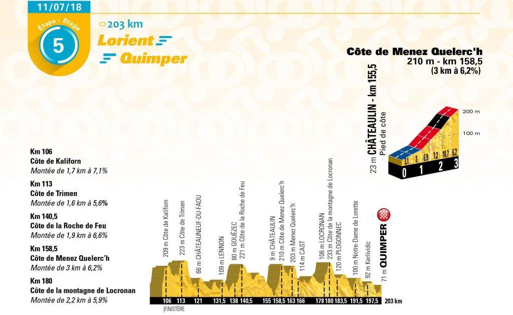 El perfil final de la 5ª etapa.