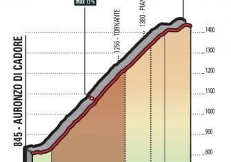 giro-2018-etapa15-sanantonio
