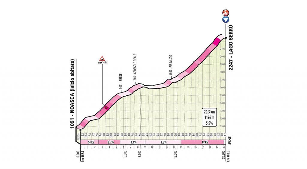 giro-2019-etapa13-lago-serru