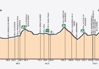 Vuelta Castilla y León: 515 kilómetros y 18 equipos (perfiles)