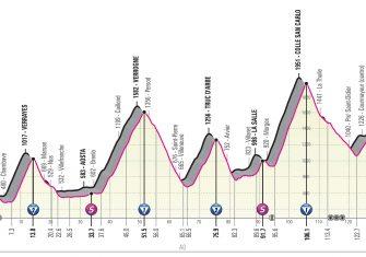giro-italia-2019-etapa14