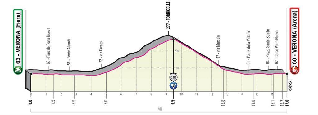 giro-italia-2019-etapa21