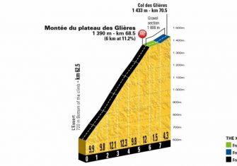 Tour Francia 10ª etapa: La montaña llega con un buen encadenado (Previa)