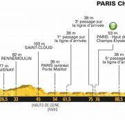 Tour Francia 21ª: El paseo final hacia París (Previa)