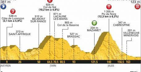 tour-francia-2018-etapa15-perfil