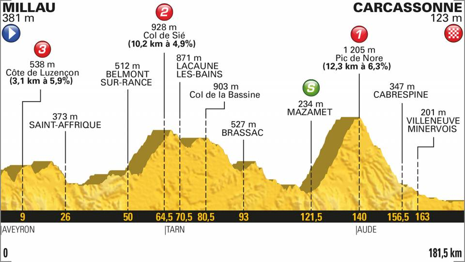 tour-francia-2018-etapa15