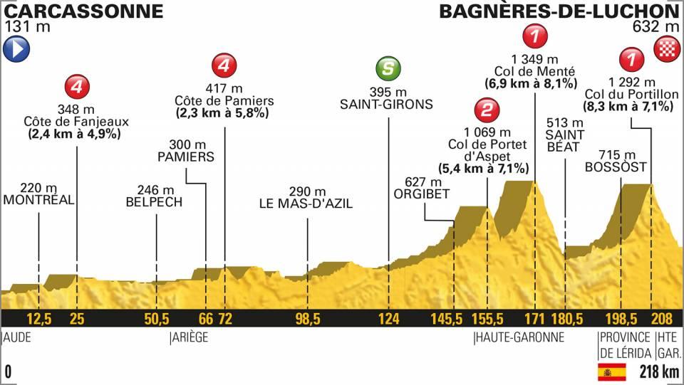 tour-francia-2018-etapa16
