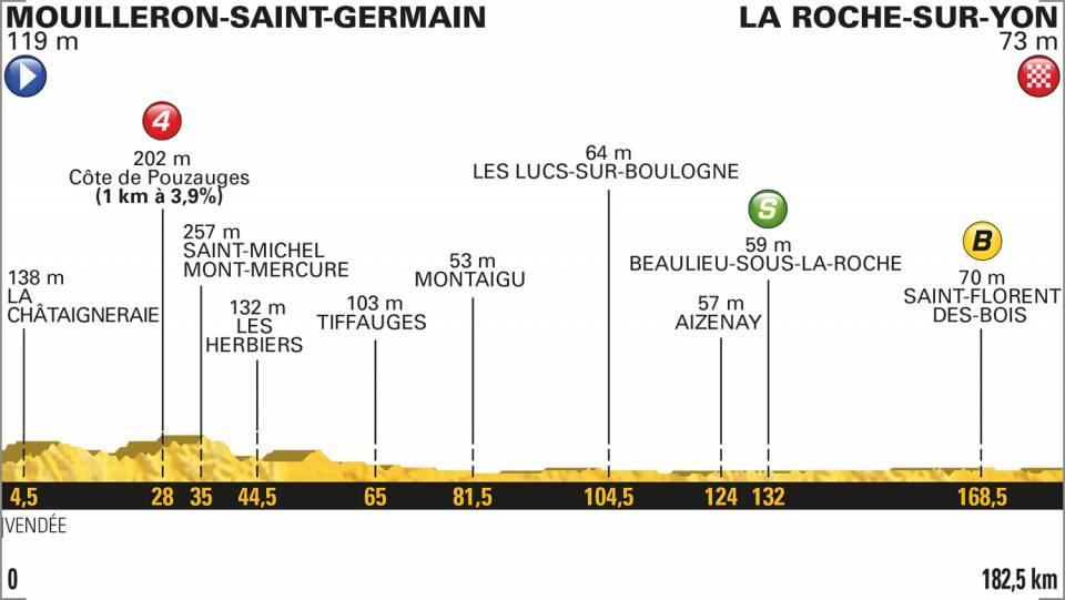 tour-francia-etapa-2