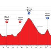 volta-portugal-2018-etapa-4