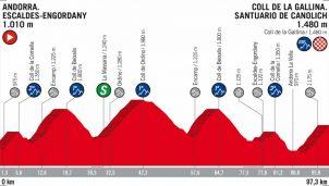 vuelta-espana-2018-etapa20