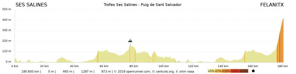 1 Perfil Trofeo Ses Salines - Puig de Sant Salvador