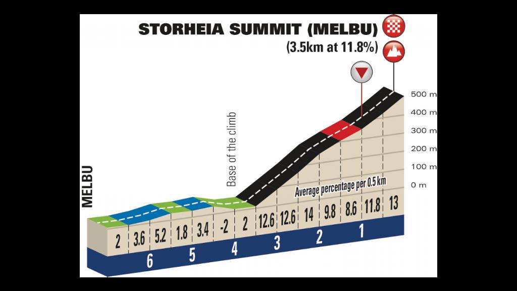 arctic-race-stoheria-summit