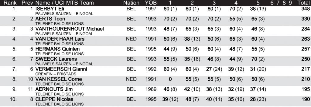 top-10-copa-mundo-cx