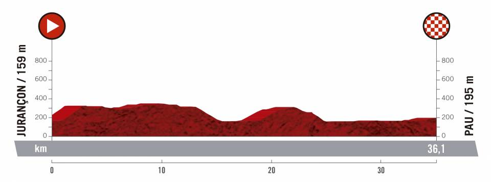 Vuelta a España 2.UWT ESP (GRAN VUELTA) Vuelta-espana-2019-etapa-perfil-10