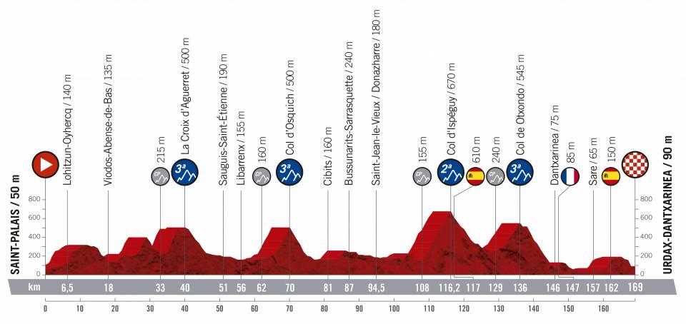 Vuelta a España 2.UWT ESP (GRAN VUELTA) Vuelta-espana-2019-etapa-perfil-11