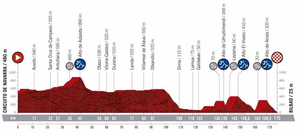 Vuelta a España 2.UWT ESP (GRAN VUELTA) Vuelta-espana-2019-etapa-perfil-12