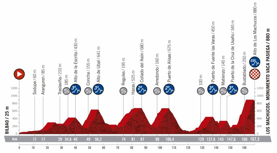 Vuelta a España 2.UWT ESP (GRAN VUELTA) Vuelta-espana-2019-etapa-perfil-13
