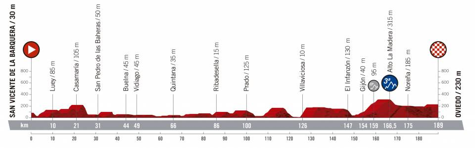Vuelta a España 2.UWT ESP (GRAN VUELTA) Vuelta-espana-2019-etapa-perfil-14