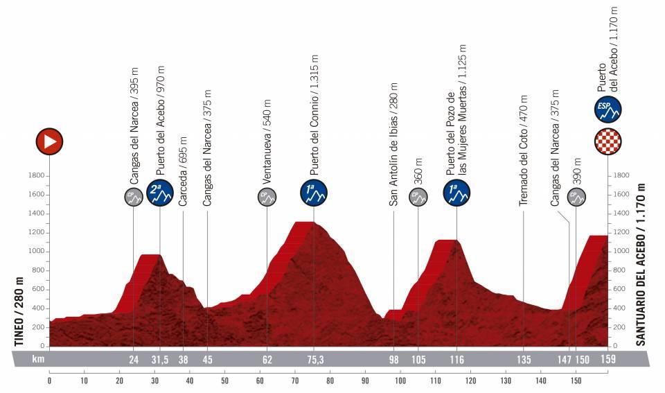 Vuelta a España 2.UWT ESP (GRAN VUELTA) Vuelta-espana-2019-etapa-perfil-15