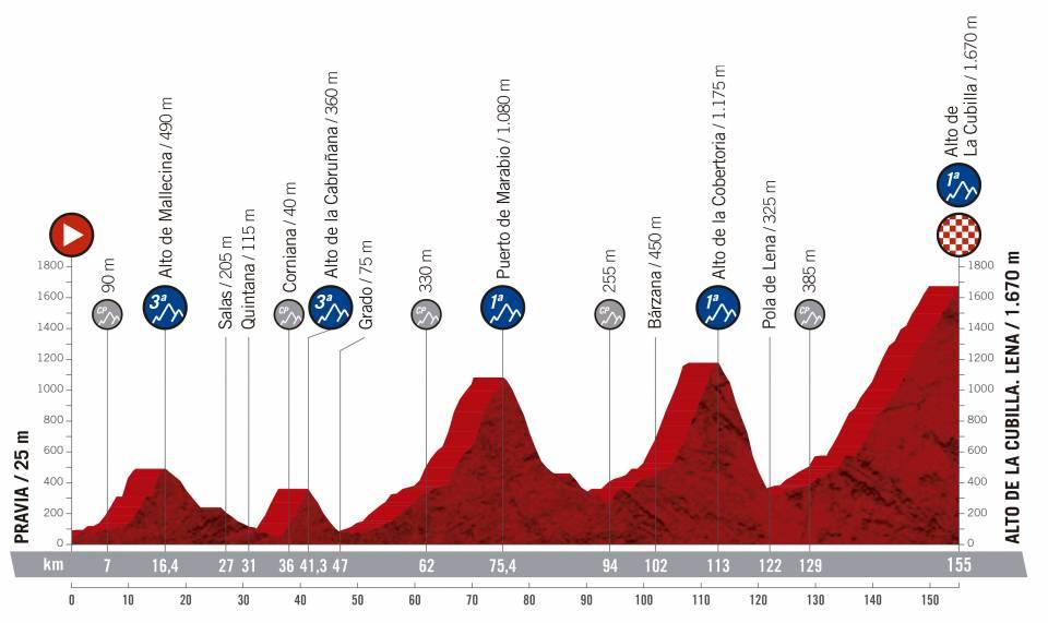 Vuelta a España 2.UWT ESP (GRAN VUELTA) Vuelta-espana-2019-etapa-perfil-16