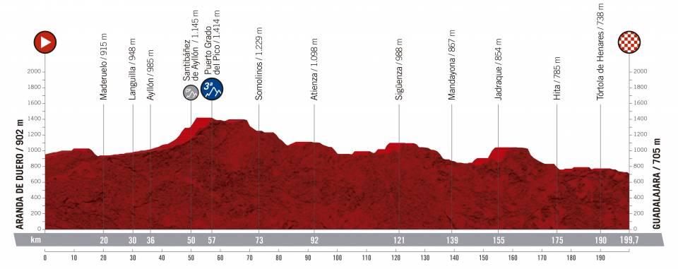 Vuelta a España 2.UWT ESP (GRAN VUELTA) Vuelta-espana-2019-etapa-perfil-17