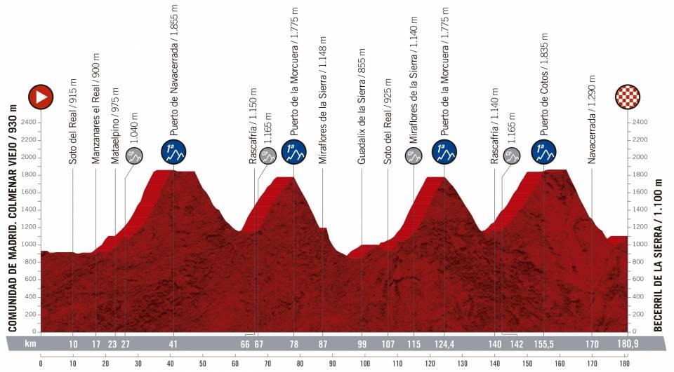 Vuelta a España 2.UWT ESP (GRAN VUELTA) Vuelta-espana-2019-etapa-perfil-18