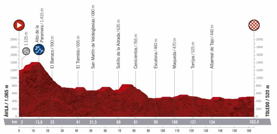 Vuelta a España 2.UWT ESP (GRAN VUELTA) Vuelta-espana-2019-etapa-perfil-19