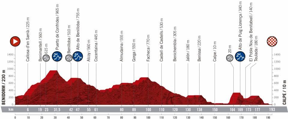 Vuelta a España 2.UWT ESP (GRAN VUELTA) Vuelta-espana-2019-etapa-perfil-2