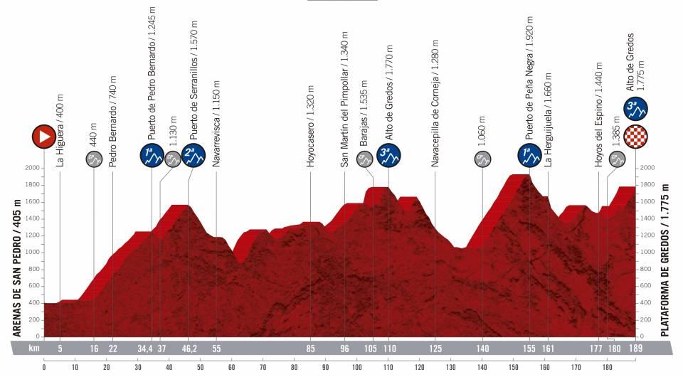 Vuelta a España 2.UWT ESP (GRAN VUELTA) Vuelta-espana-2019-etapa-perfil-20