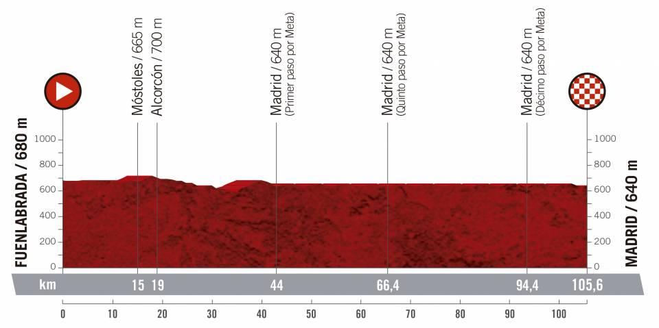 Vuelta a España 2.UWT ESP (GRAN VUELTA) Vuelta-espana-2019-etapa-perfil-21