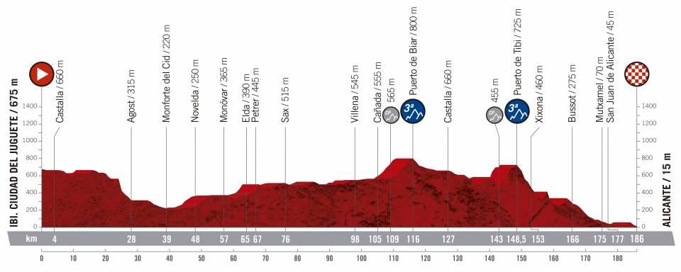 Vuelta a España 2.UWT ESP (GRAN VUELTA) Vuelta-espana-2019-etapa-perfil-3