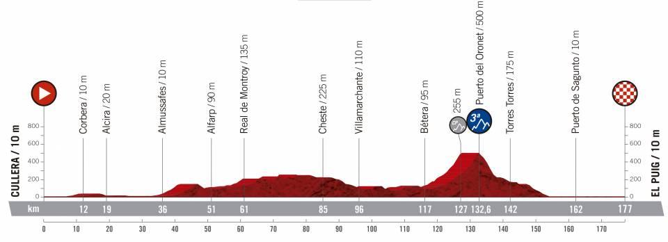 Vuelta a España 2.UWT ESP (GRAN VUELTA) Vuelta-espana-2019-etapa-perfil-4