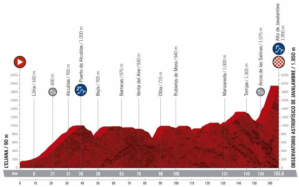 Vuelta a España 2.UWT ESP (GRAN VUELTA) Vuelta-espana-2019-etapa-perfil-5
