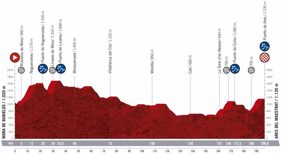 Vuelta a España 2.UWT ESP (GRAN VUELTA) Vuelta-espana-2019-etapa-perfil-6
