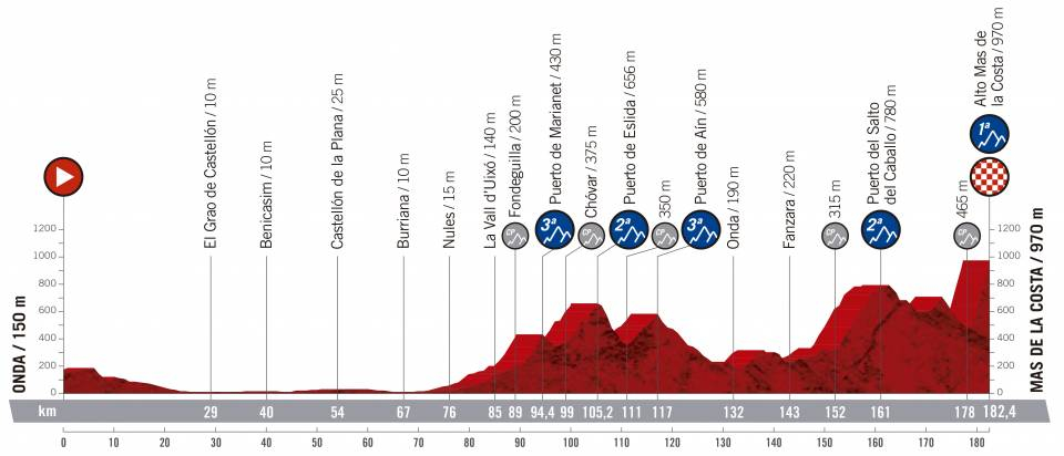 Vuelta a España 2.UWT ESP (GRAN VUELTA) Vuelta-espana-2019-etapa-perfil-7