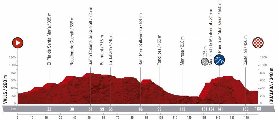 Vuelta a España 2.UWT ESP (GRAN VUELTA) Vuelta-espana-2019-etapa-perfil-8